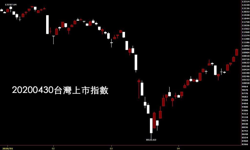 20200430台灣上市指數日K線圖股票入門鵝爸技術分析教學