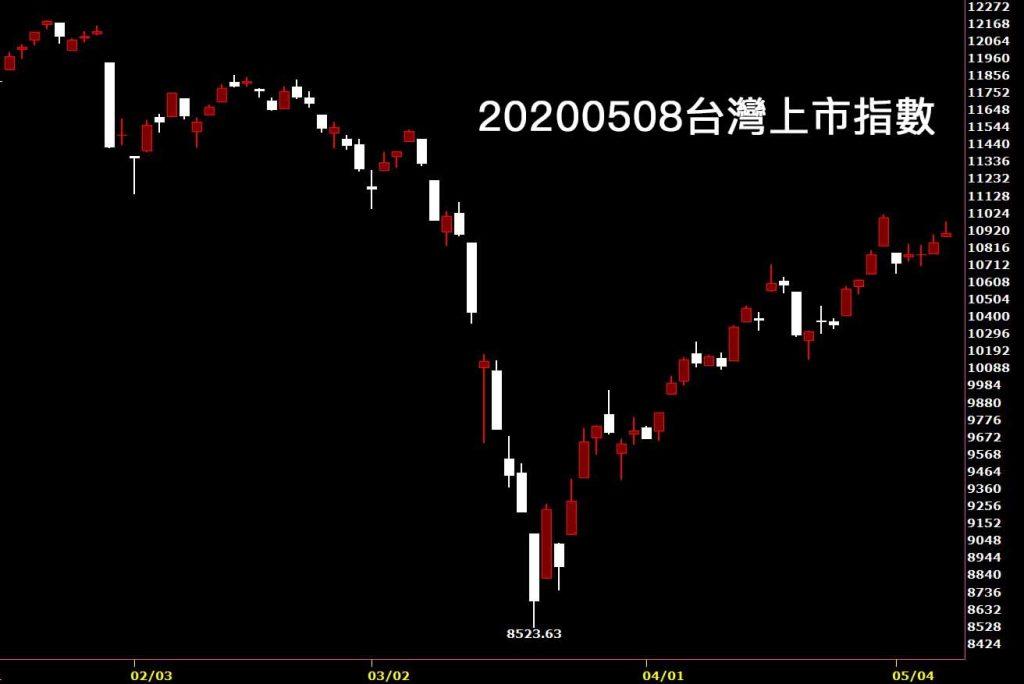20200508台灣上市指數日K線圖股票入門鵝爸分析教學看股市心理學