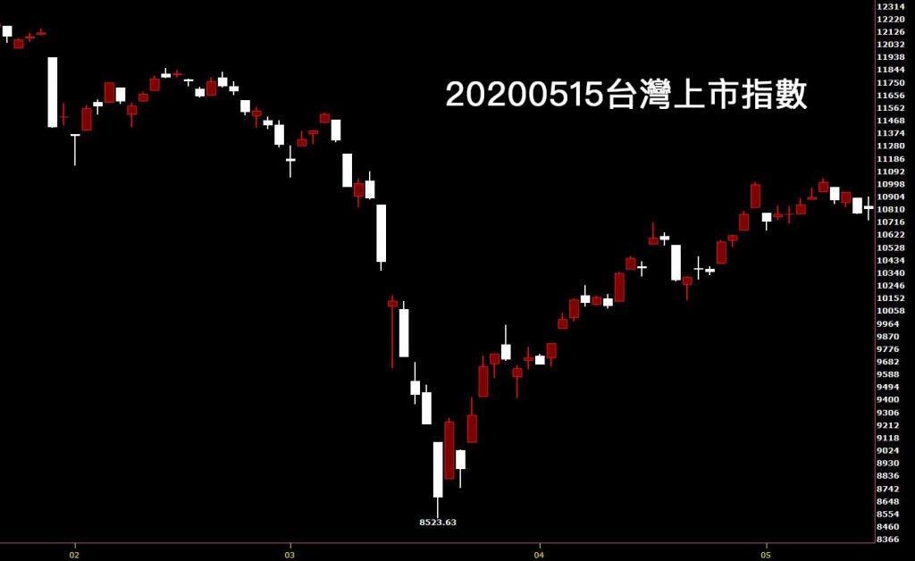 20200515台灣上市指數日K線圖股票入門技術分析教學看鵝爸股市懶人包