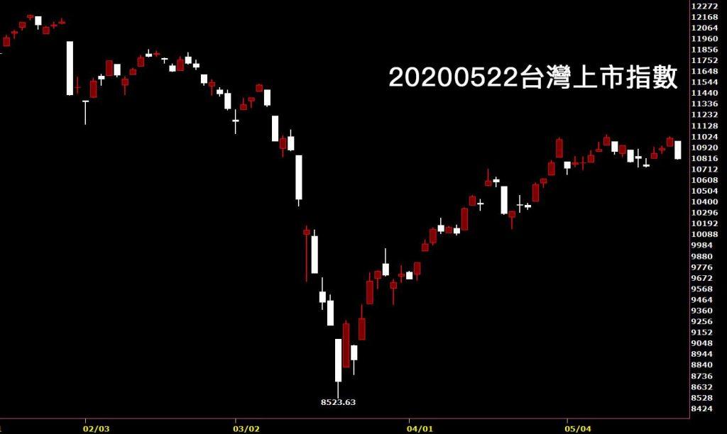 20200522台灣上市指數日K線圖股票入門鵝爸分析教學看股市鵝爸