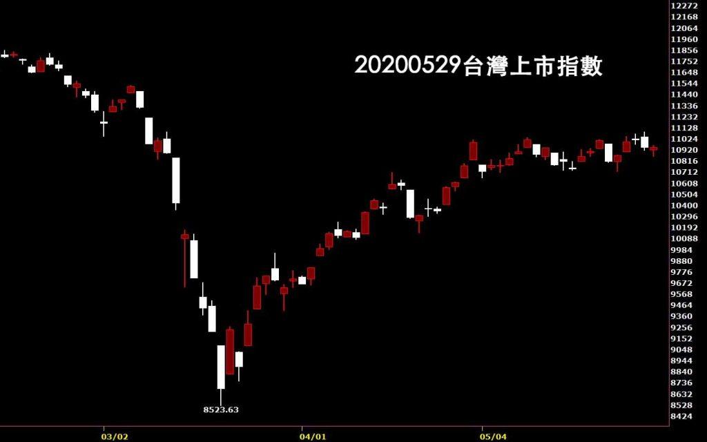 20200529台灣上市指數日K線圖股票入門鵝爸分析教學,技術分析入門
