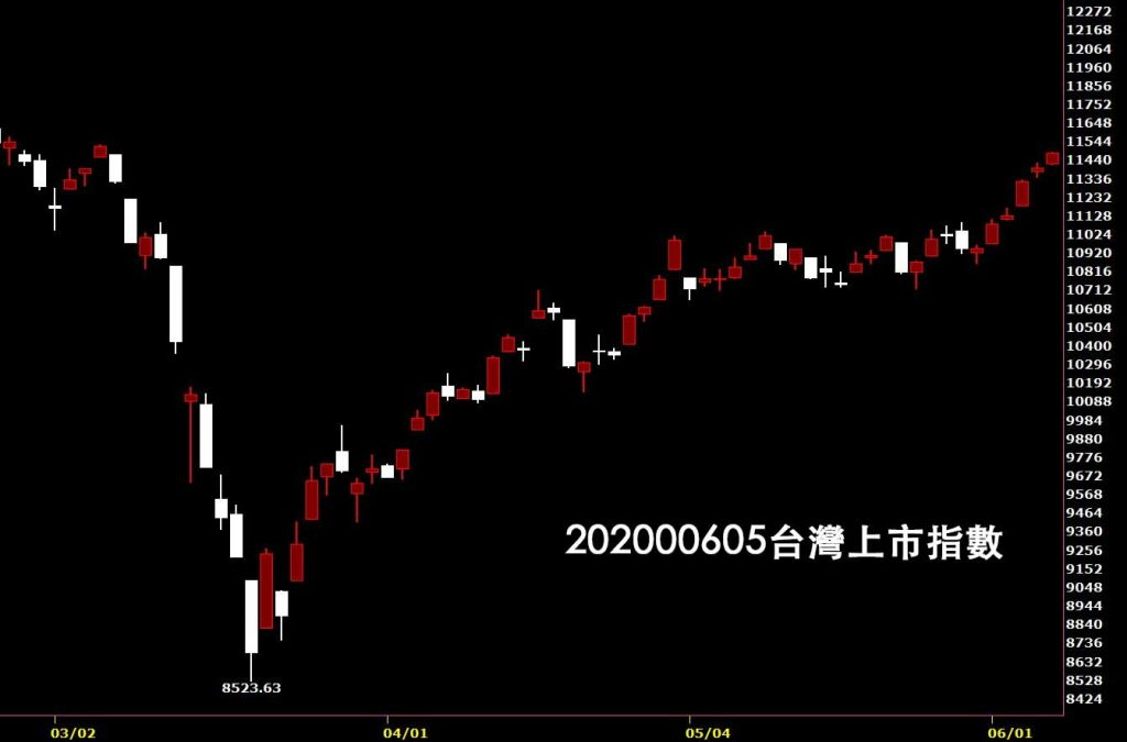 20200605台灣上市指數日K線圖股票入門鵝爸技術分析教學