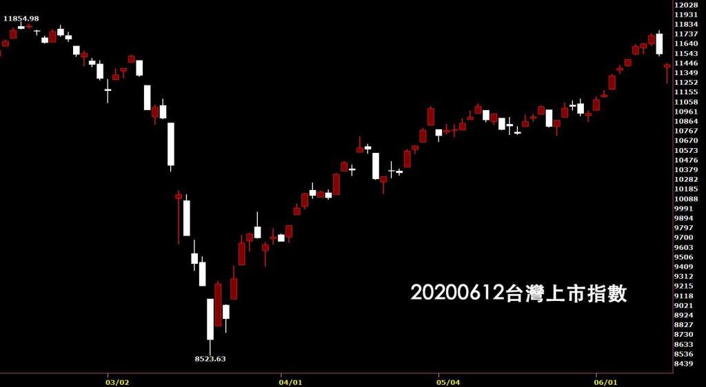 20200612台灣上市指數日K線圖股票入門鵝爸分析教學