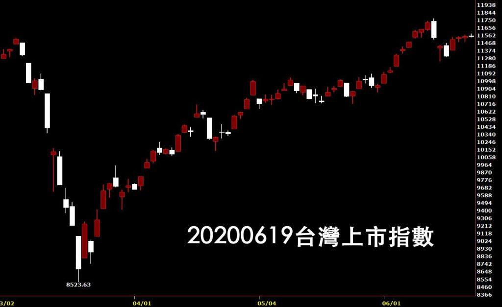 20200619台灣上市指數日K線技術分析圖股票入門鵝爸分析教學