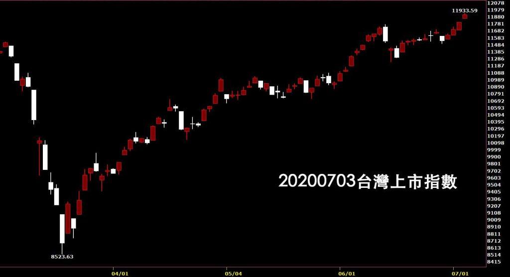 20200703台灣上市指數日K線圖股票入門鵝爸分析教學使用技術分析
