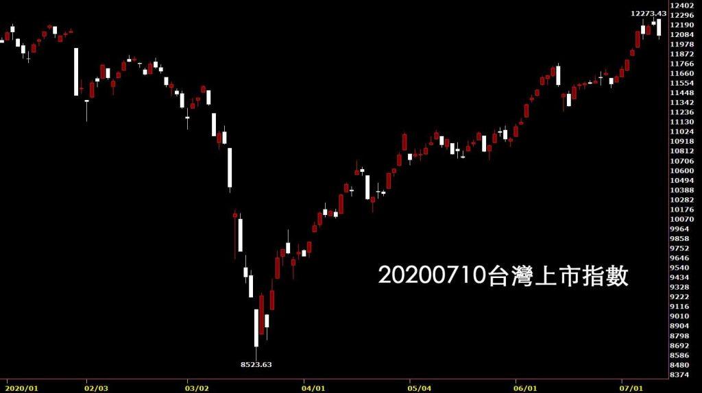 20200710台灣上市指數日K線圖股票入門鵝爸分析教學股市講座