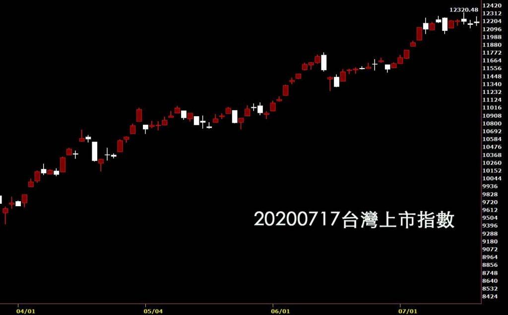 20200717台灣上市指數日K線圖股票入門股市鵝爸技術分析教學