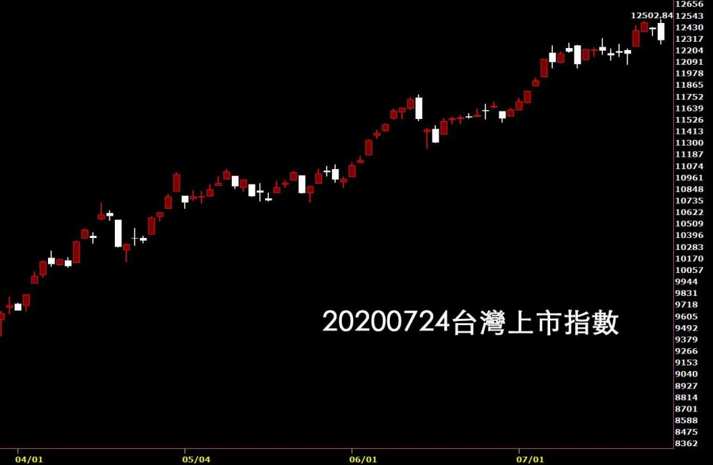 20200724台灣上市指數日K線圖股票入門鵝爸分析免費教學