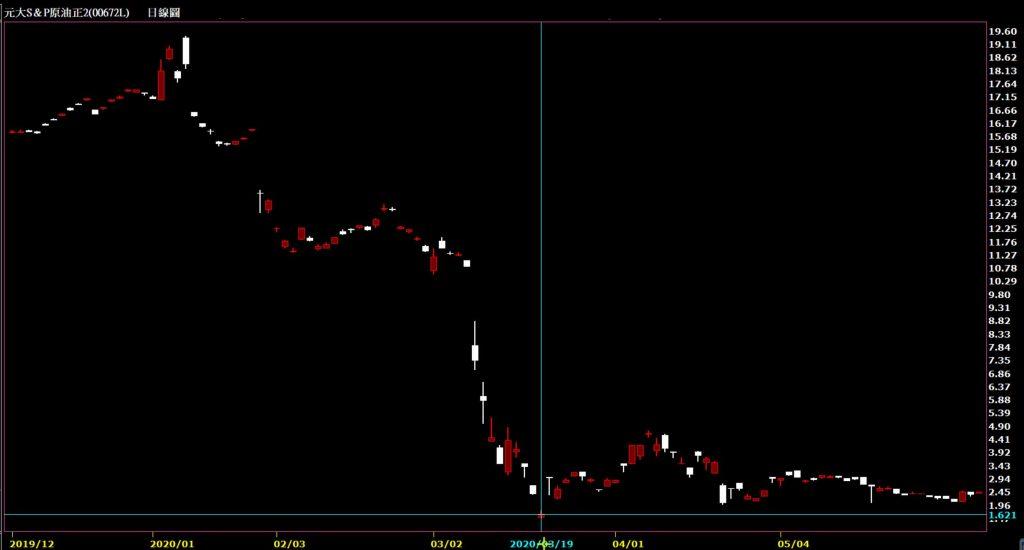 元大原油正2(00672L)股價K線圖技術分析教學