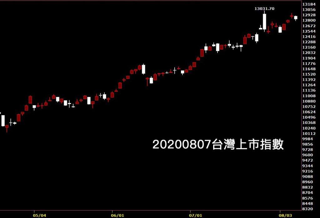 20200807台灣上市指數日K線圖股票入門鵝爸股市分析免費教學