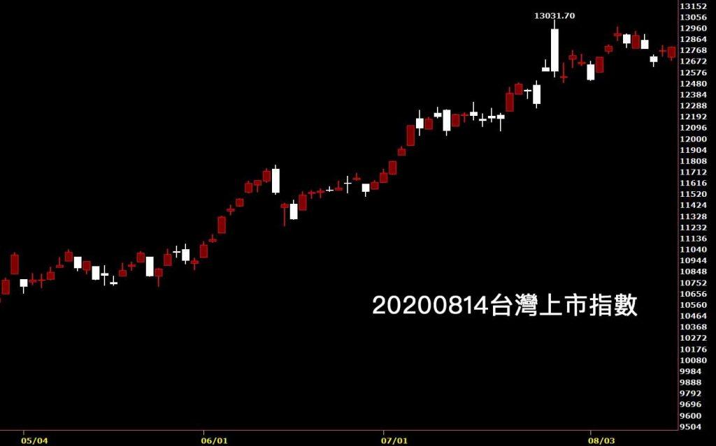 20200814台灣上市指數日K線圖股票入門看鵝爸免費台股分析教學