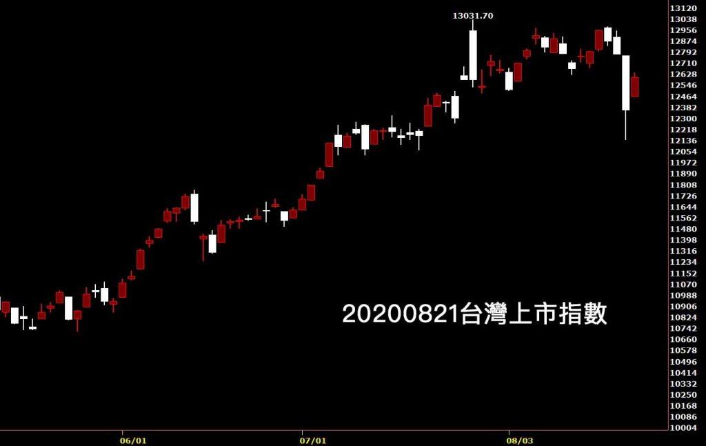 20200821台灣上市指數日K線圖股票入門鵝爸分析教學