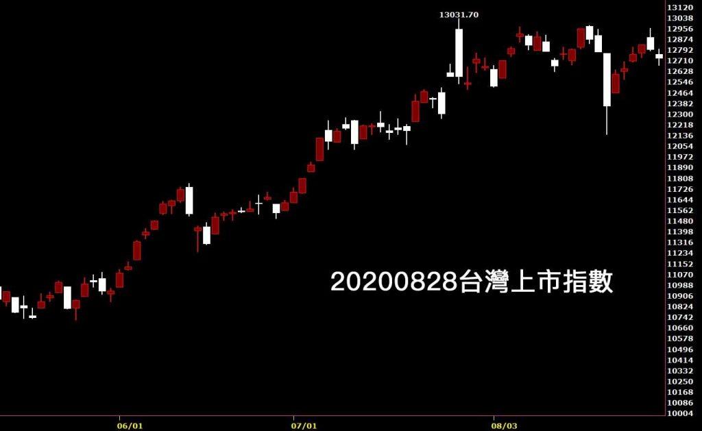 20200828台灣上市指數日K線圖股票入門鵝爸分析教學