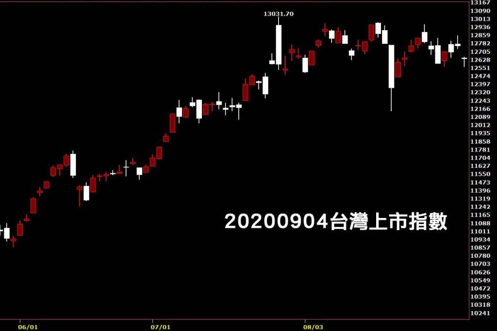20200904台灣上市指數日K線圖股票入門鵝爸技術分析教學