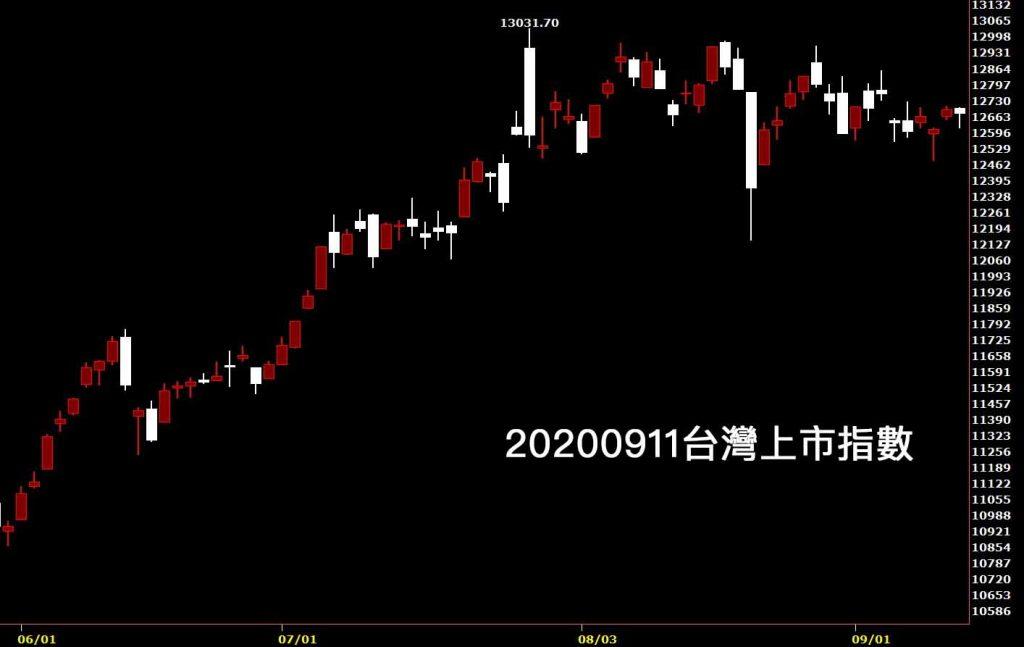 20200911台灣上市指數日K線圖股票入門鵝爸分析教學美股大跌