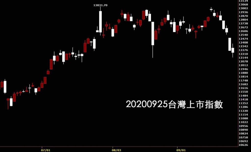 美股大跌後看20200925台灣上市指數日K線圖股票入門鵝爸分析教學