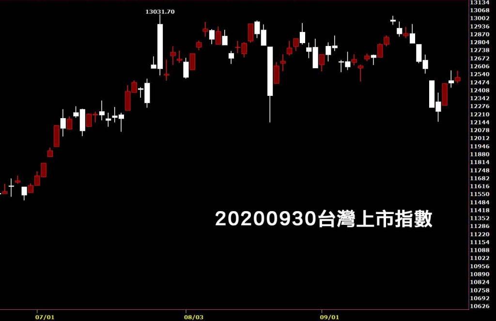 20200930台灣上市指數日K線圖股票入門鵝爸分析教學中秋變盤