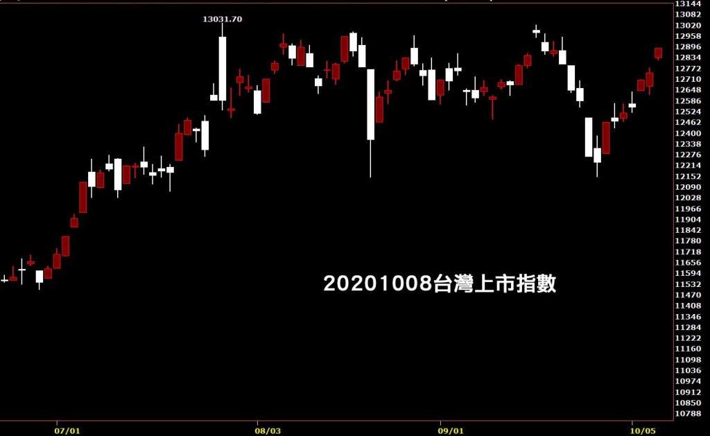 20201008台灣上市指數日K線圖股票入門鵝爸分析教學