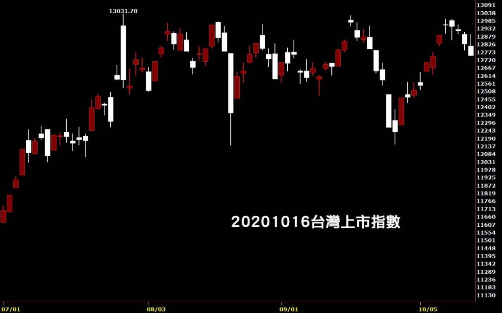 20201016台灣上市指數日K線圖股票入門鵝爸證券分析免費股票教學