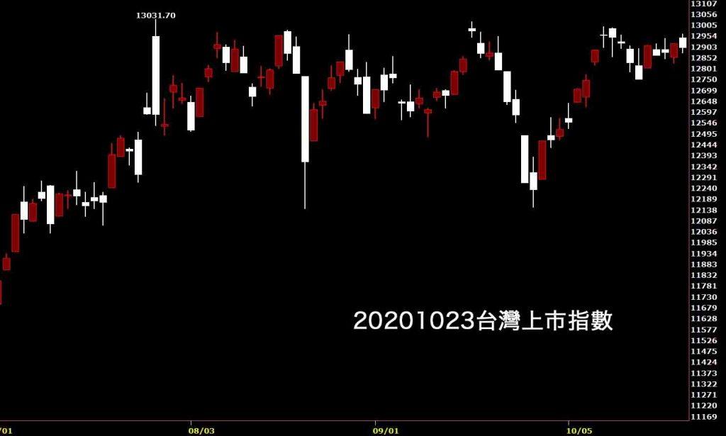 20201023台灣上市指數日K線圖股票入門就看鵝爸分析台股免費股票教學