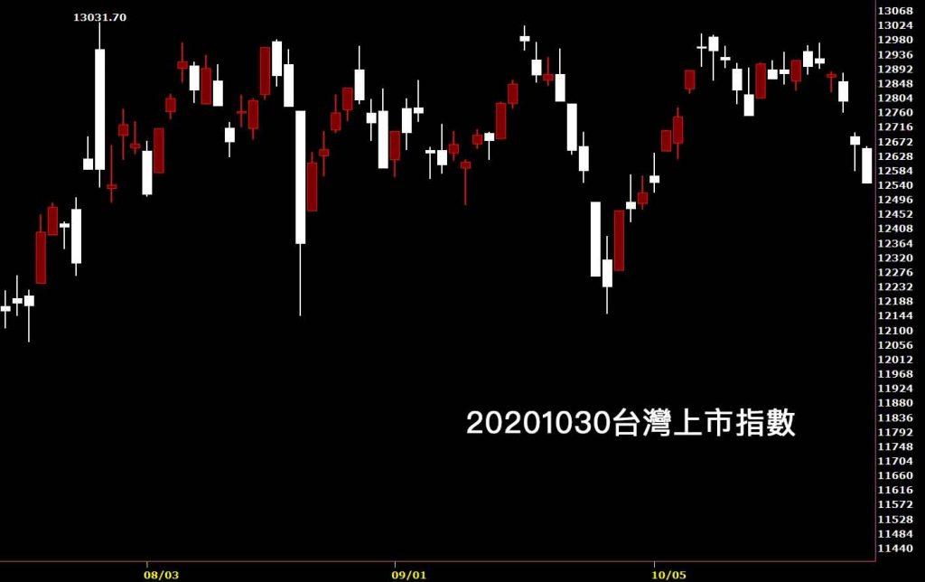 20201030台灣上市指數日K線圖股票入門鵝爸分析教學