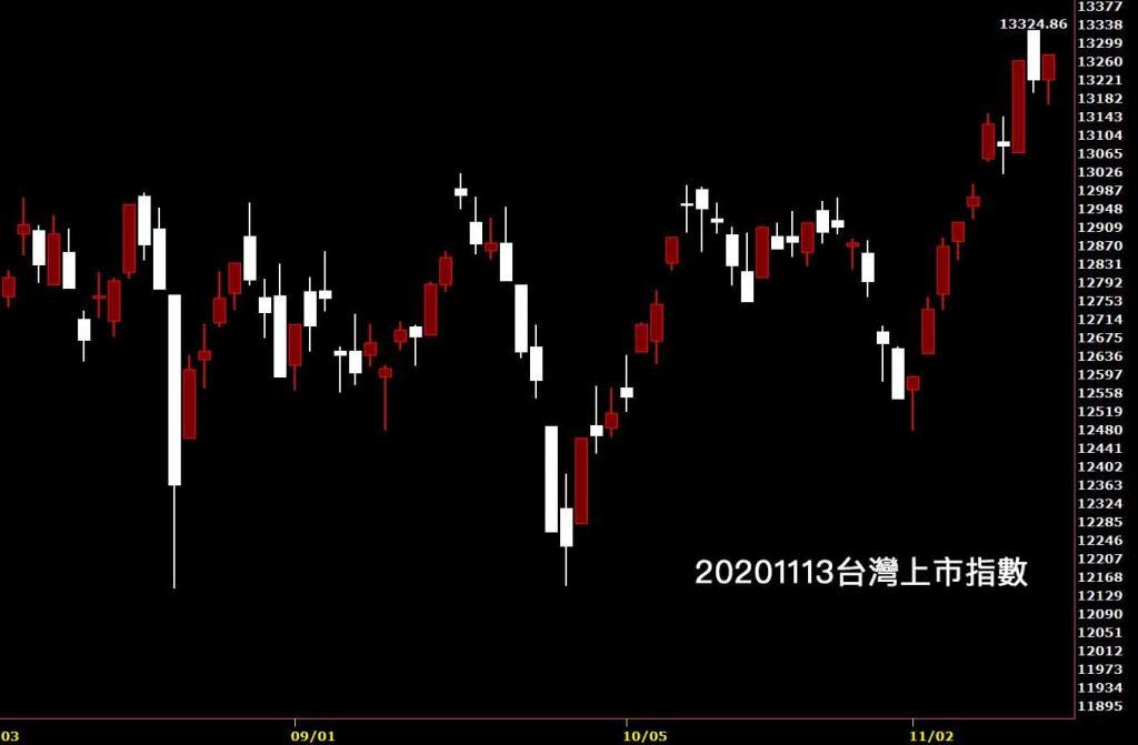 20201113台灣上市指數日K線圖股票入門鵝爸分析股票教學