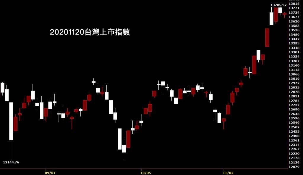 20201120台灣上市指數日K線圖股票入門鵝爸分析教學