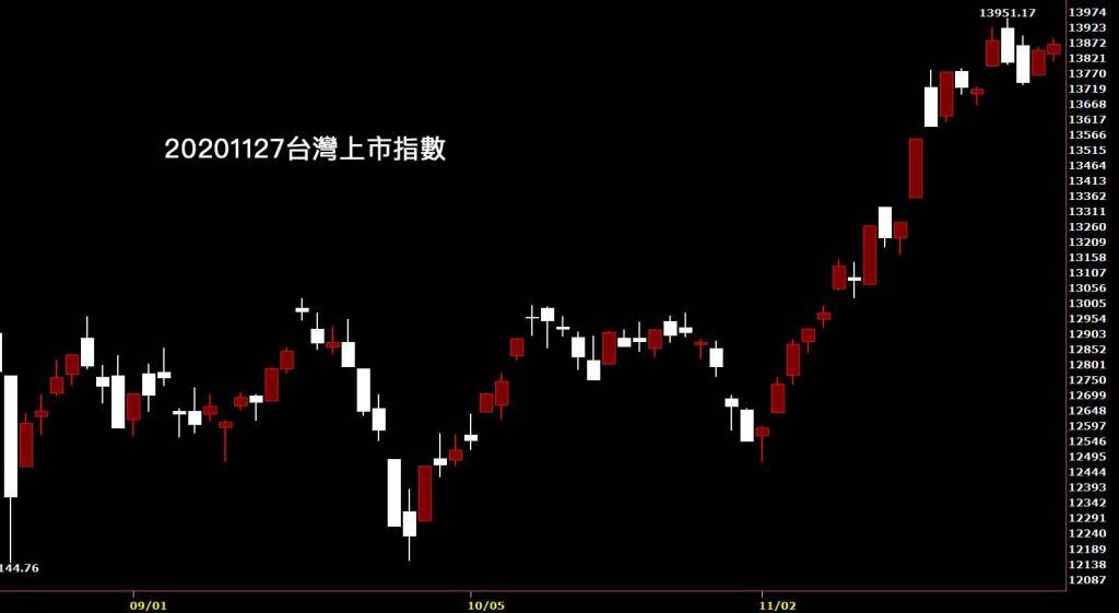 20201127台灣上市指數日K線圖股票入門鵝爸分析教學投資股票最好的標的時機