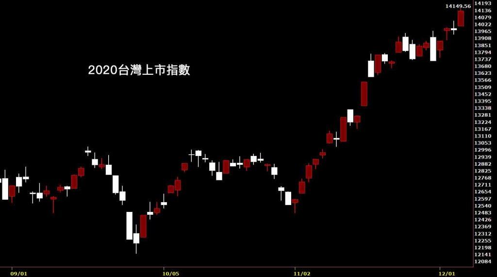 20201204台灣上市指數日K線圖股票入門鵝爸分析教學
