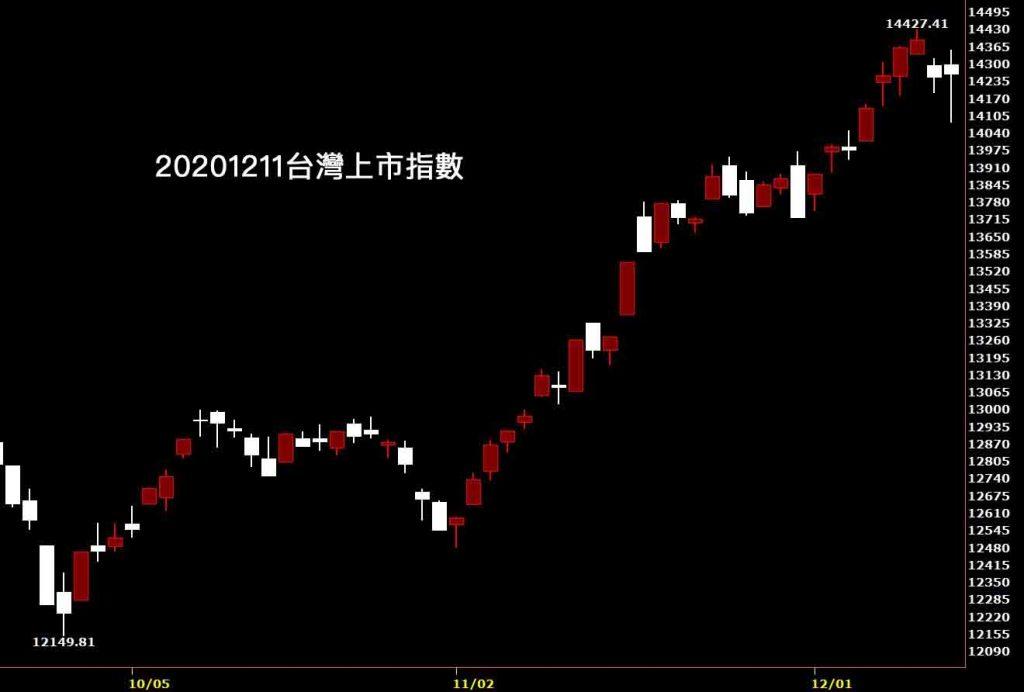 20201211台灣上市指數日K線圖股票入門鵝爸分析教學