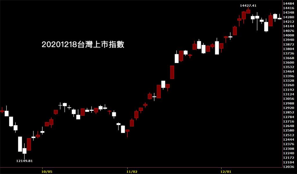 20201218台灣上市指數鵝爸日K線圖股票入門技術分析教學