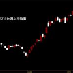 20201218台灣上市指數日K線圖股票入門鵝爸分析教學