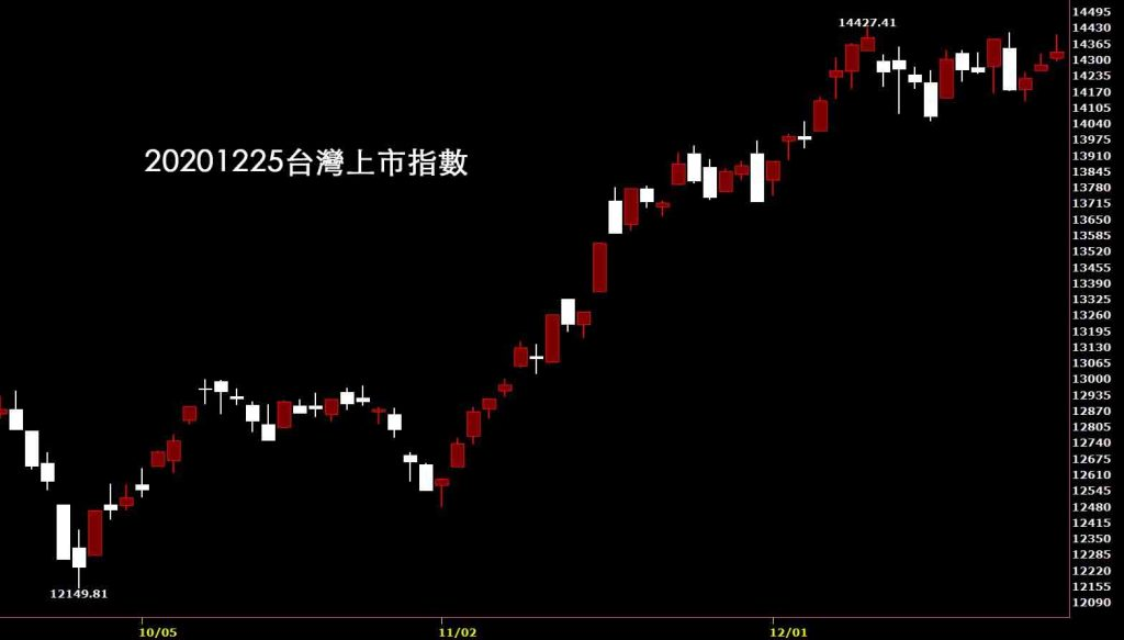 20201225台灣上市指數日K線圖股票入門鵝爸分析教學