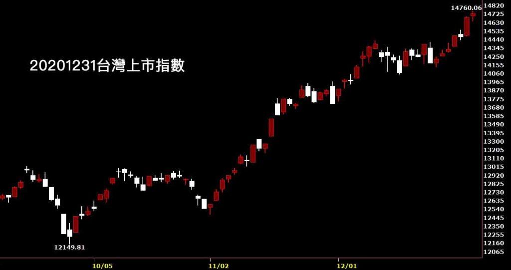 20201231台灣上市指數日K線圖股票入門鵝爸分析教學