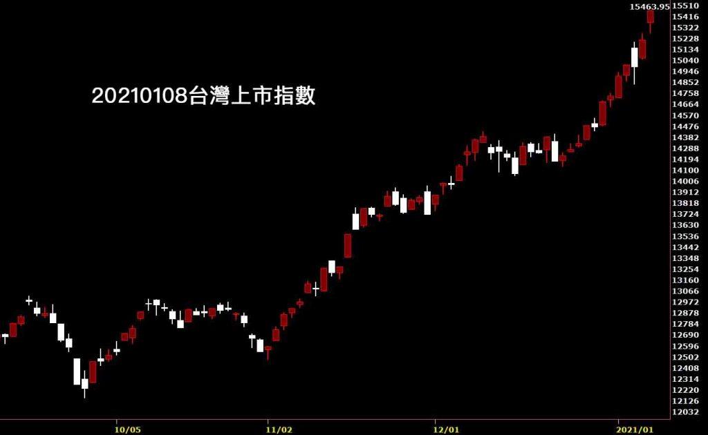 20210108台灣上市指數日K線圖股票入門鵝爸分析教學