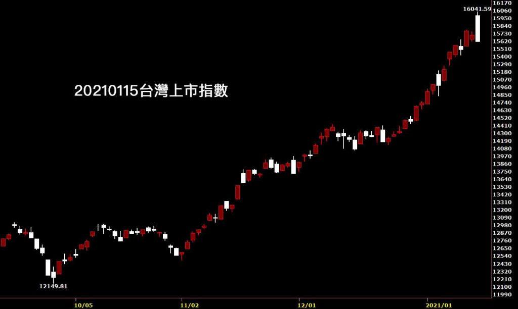 20210115台灣上市指數日K線圖股票入門鵝爸技術分析教學