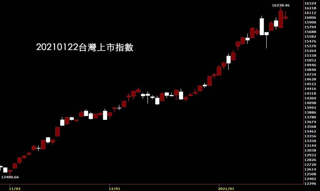 20210122台灣上市指數日K線圖股票入門鵝爸股價分析教學