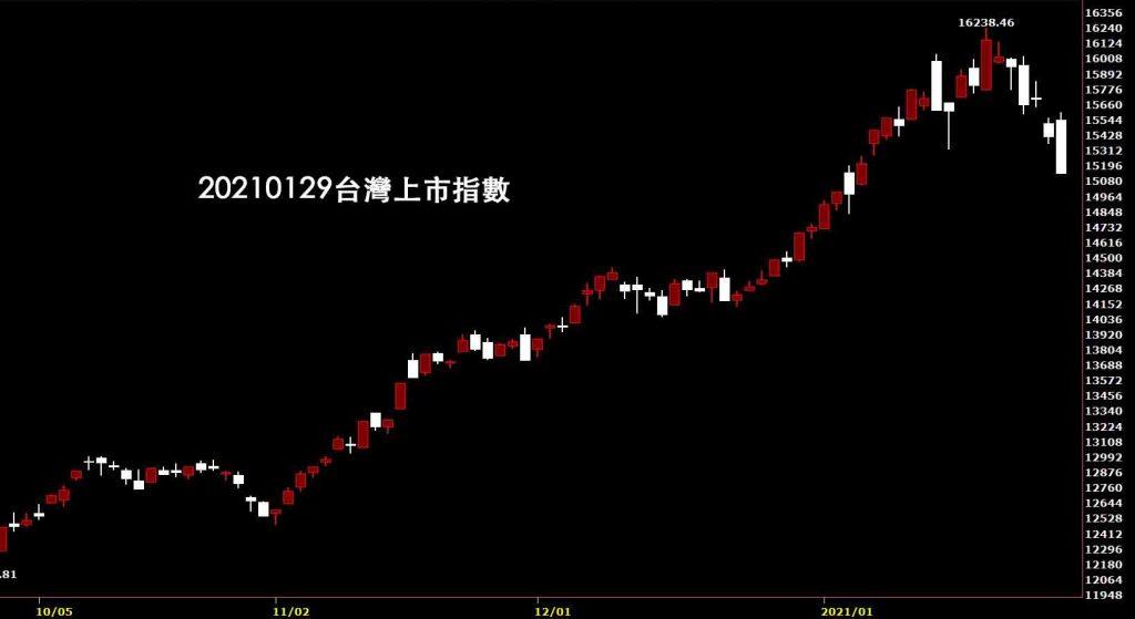 20210129台灣上市指數日K線圖股票入門鵝爸分析教學