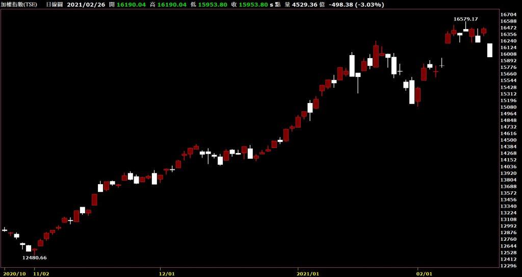 20210226台灣上市指數日K線圖股票入門鵝爸分析教學