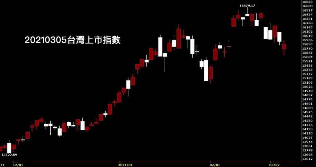20210305台灣上市指數收盤日K線圖股票入門鵝爸分析教學投資新手教學
