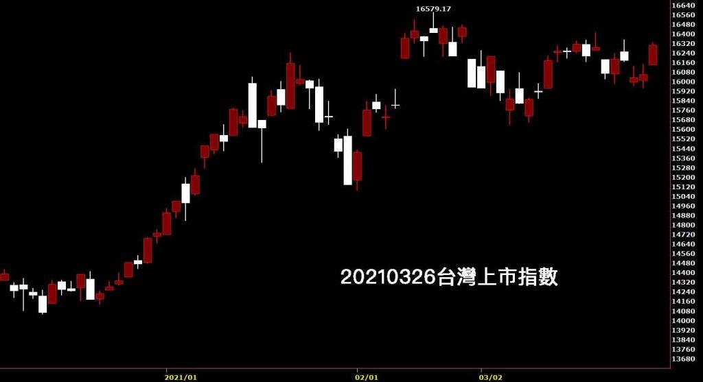 20210326台灣上市指數日K線圖股票入門鵝爸分析教學