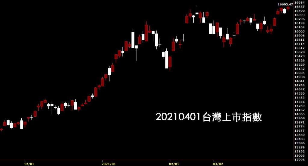 20210401台灣上市指數日K線圖股票入門鵝爸分析教學清明變盤