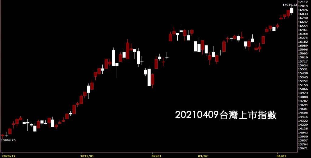 20210401台灣上市指數日K線圖股票入門鵝爸技術分析教學