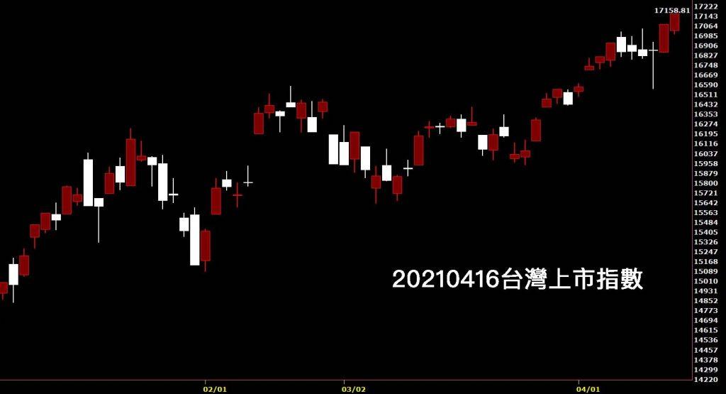 20210416台灣上市指數日K線圖股票入門鵝爸分析教學,技術分析台股大漲