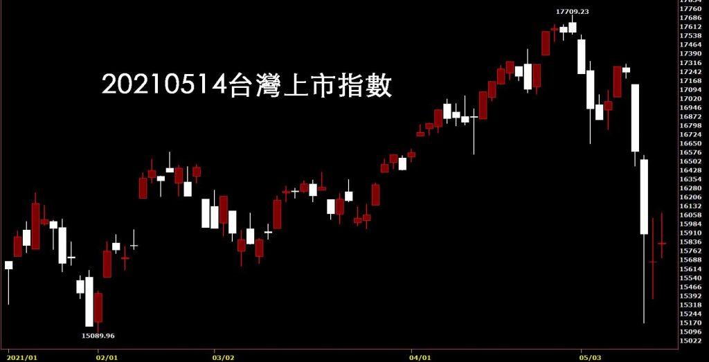 20210514台灣上市指數日K線圖股票入門鵝爸分析教學