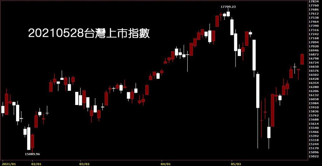 20210528台灣上市指數日K線圖股票入門鵝爸股票分析教學