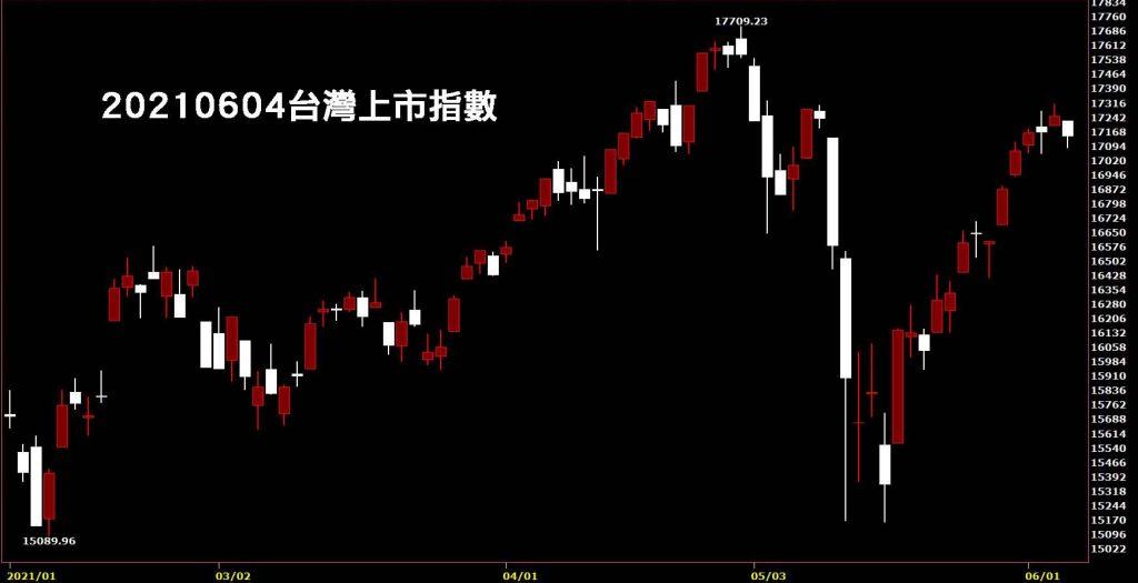 20210604台灣上市指數日K線圖股票入門鵝爸分析教學防疫概念股物流宅配通、高端疫苗跌停
