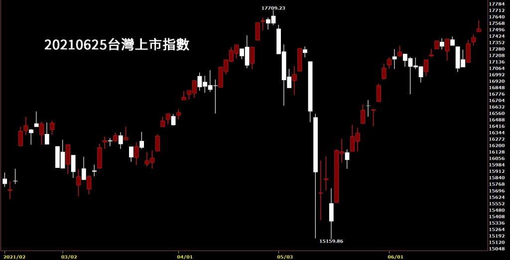 20210625台灣上市指數日K線圖股票入門看鵝爸的股價分析教學