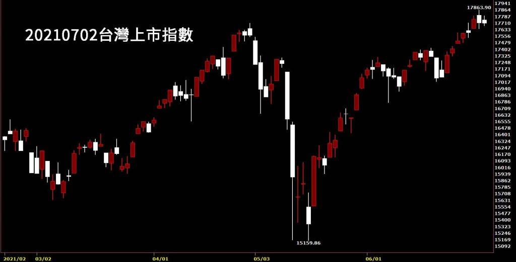 20210702台灣上市指數日K線圖股票入門鵝爸分析教學國巨集團併購奇力新