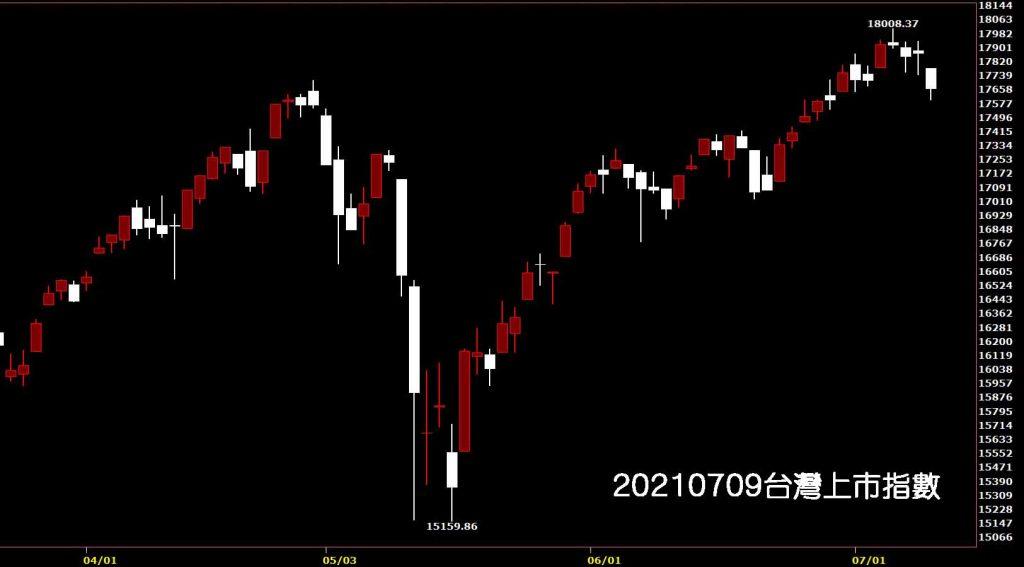 20210709台灣上市指數日K線圖股票入門鵝爸分析教學台股大跌轉空了嗎?